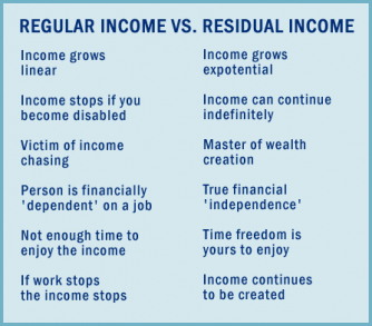 Regular Vs Residual Income-Wwakeupnow Canada .net